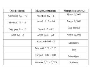 Органогены Макроэлементы Микроэлементы Кислород65 – 75 Фосфор0,2 – 1 Цинк0,00