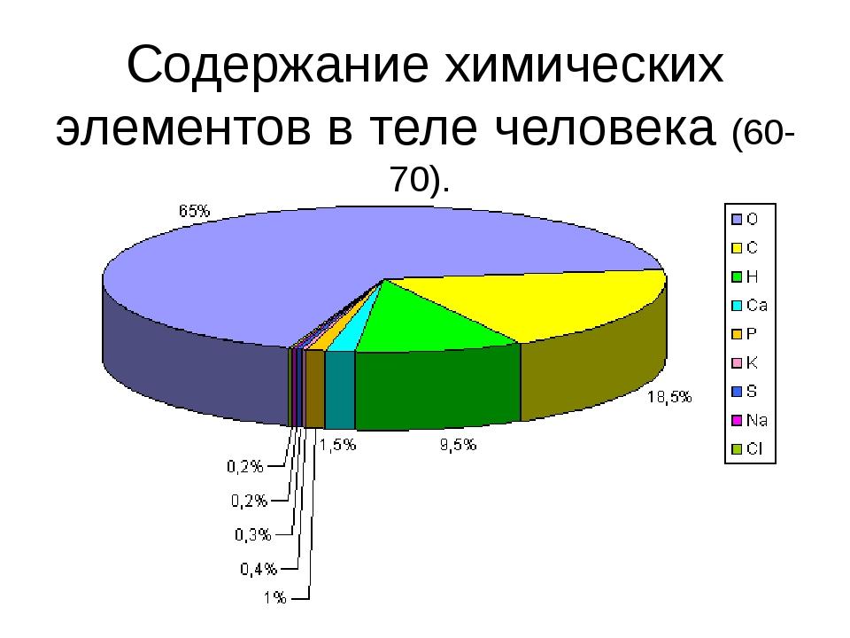 Содержание химических элементов в теле человека (60-70). O, C, H, N - 98% В с...