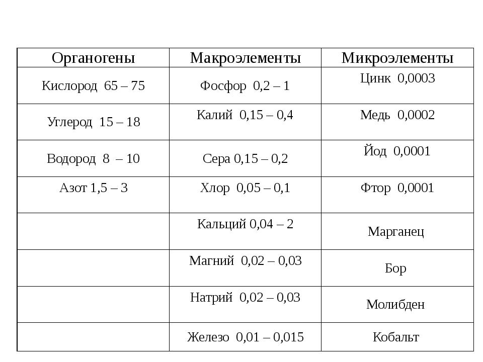 Органогены Макроэлементы Микроэлементы Кислород65 – 75 Фосфор0,2 – 1 Цинк0,00...