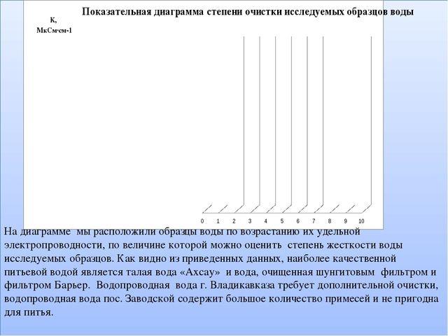 На диаграмме мы расположили образцы воды по возрастанию их удельной электроп...