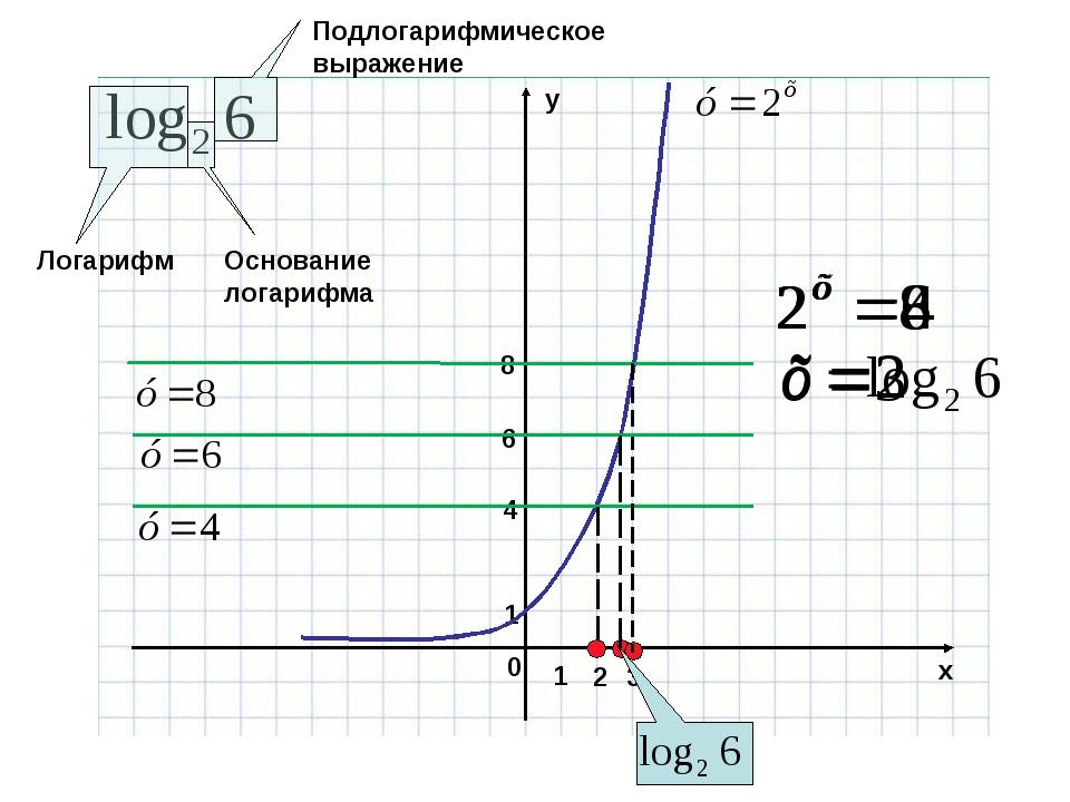 8 4 6 Логарифм Основание логарифма Подлогарифмическое выражение