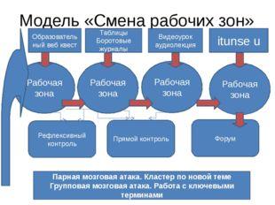 Модель «Смена рабочих зон» Образовательный веб квест Таблицы Боротовые журнал