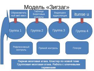 Модель «Зигзаг» Образовательный веб квест Таблицы Боротовые журналы Видеоурок