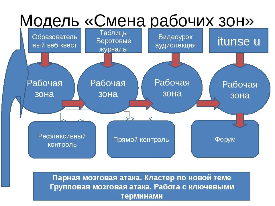 Модель «Смена рабочих зон» Образовательный веб квест Таблицы Боротовые журнал...