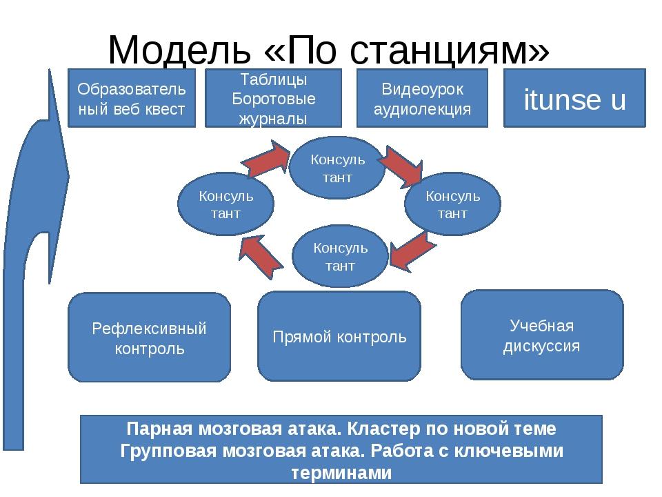 Модель «По станциям» Образовательный веб квест Таблицы Боротовые журналы Виде...