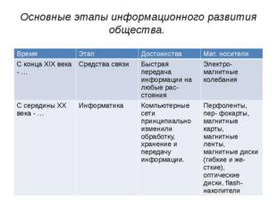 Основные этапы информационного развития общества. Время Этап Достоинства Мат.