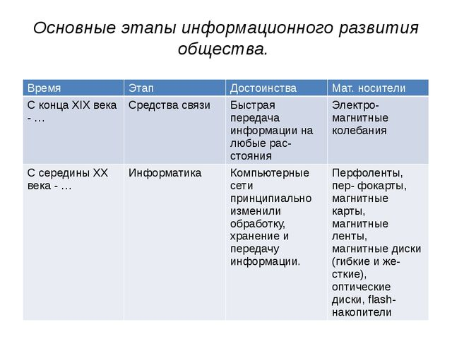 Основные этапы информационного развития общества. Время Этап Достоинства Мат....