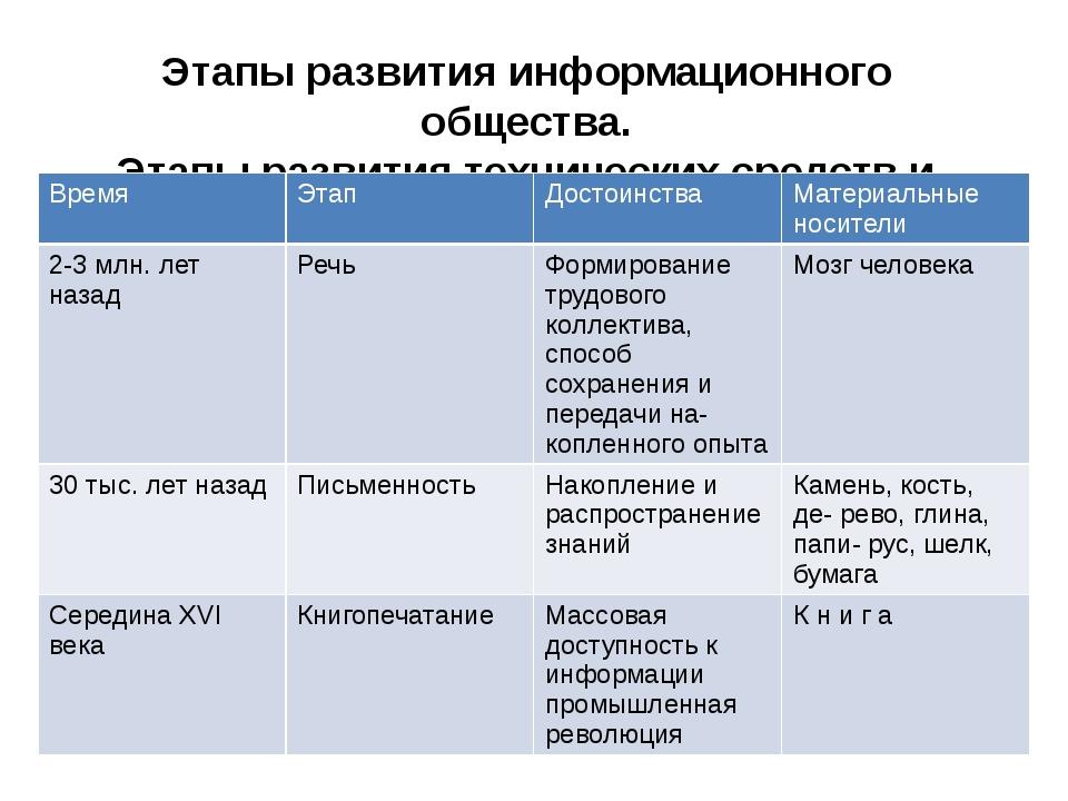 Этапы развития информационного общества. Этапы развития технических средств и...