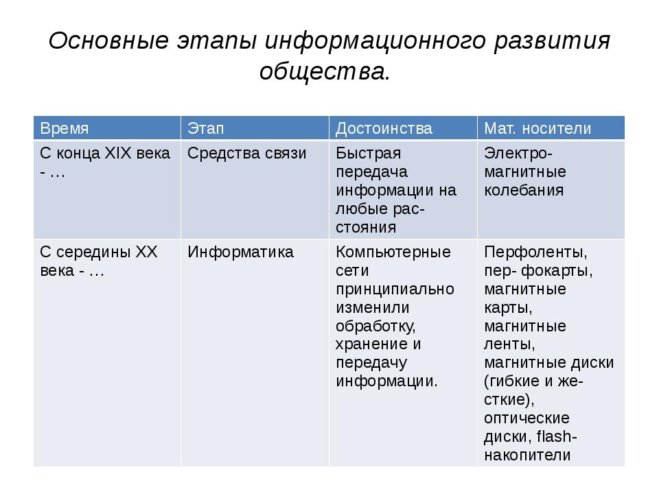 Доклад на тему основные этапы информационного развития общества 5235