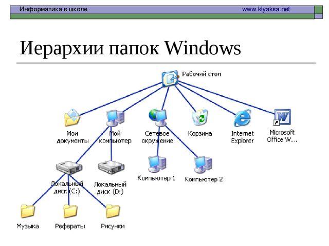 Иерархии папок Windows Информатика в школе  www.klyaksa.net