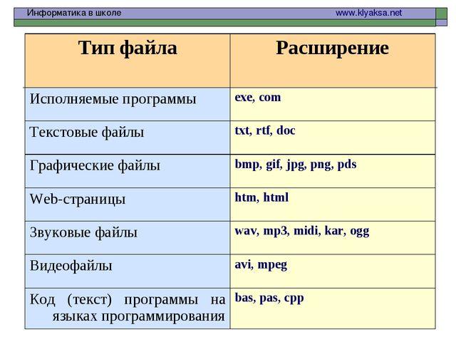 Информатика в школе  www.klyaksa.net