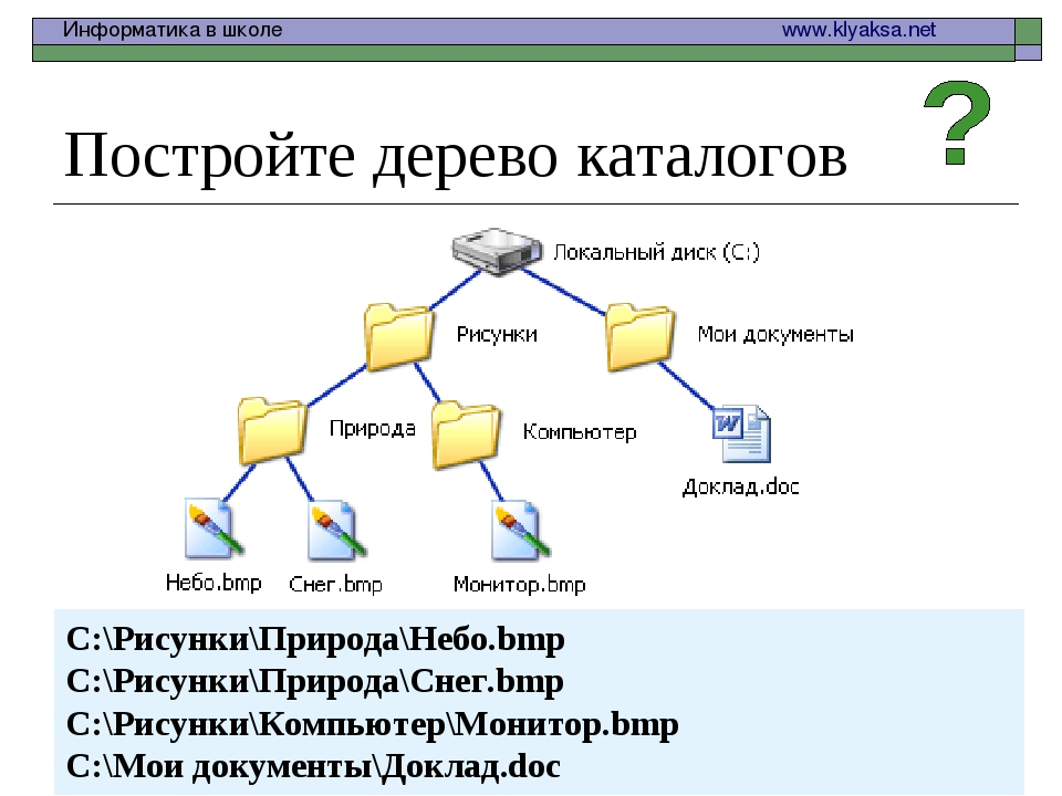 Постройте дерево каталогов C:\Рисунки\Природа\Небо.bmp C:\Рисунки\Природа\Сне...