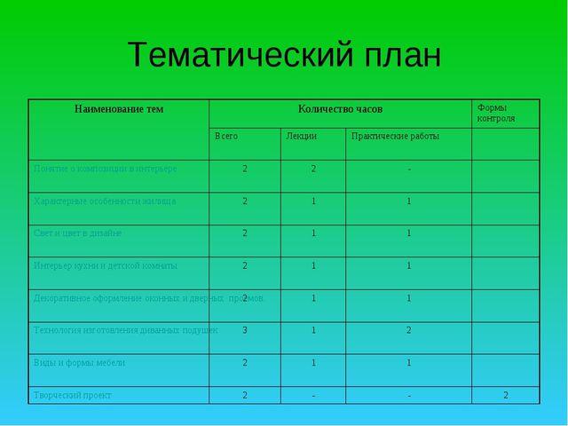 Тематический план Наименование темКоличество часовФормы контроля ВсегоЛек...