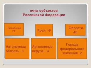 типы субъектов Российской Федерации Республики 21 Автономная область –1 Края