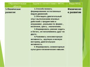 Образовательная область Задачи в соответствии с ФГОС Виды НОД 5.Физическое ра