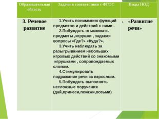 Образовательная область Задачи в соответствии с ФГОС Виды НОД 3.Речевоеразвит