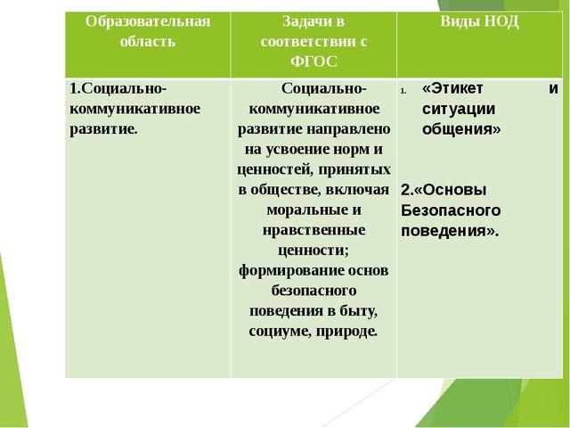 Образовательная область Задачи в соответствии с ФГОС Виды НОД 1.Социально-ком...