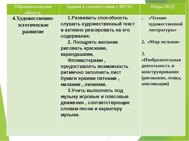 Образовательная область Задачи в соответствии с ФГОС Виды НОД 4.Художественно...