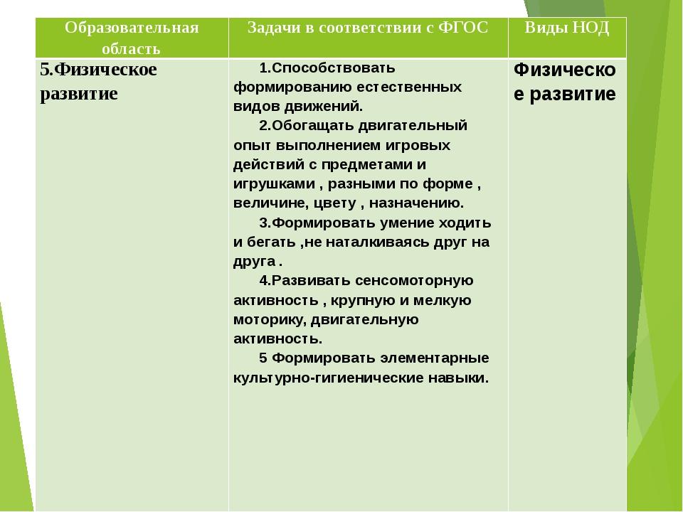 Образовательная область Задачи в соответствии с ФГОС Виды НОД 5.Физическое ра...