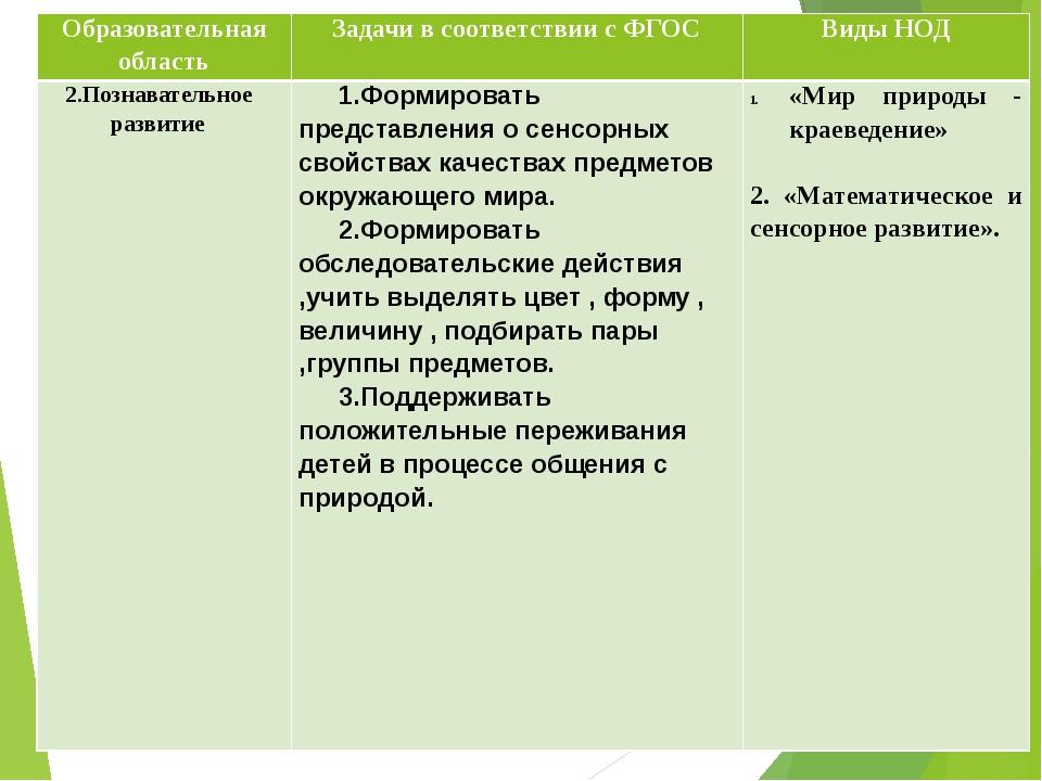 Образовательная область Задачи в соответствии с ФГОС Виды НОД 2.Познавательно...