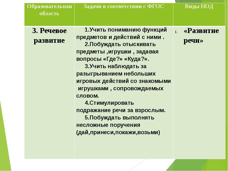 Образовательная область Задачи в соответствии с ФГОС Виды НОД 3.Речевоеразвит...