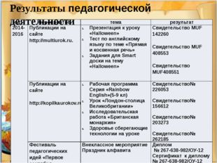 Результаты педагогической деятельности год мероприятие тема результат 2014-20