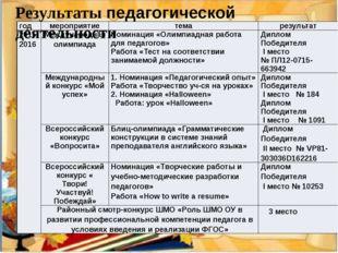 Результаты педагогической деятельности год мероприятие тема результат 2015-20
