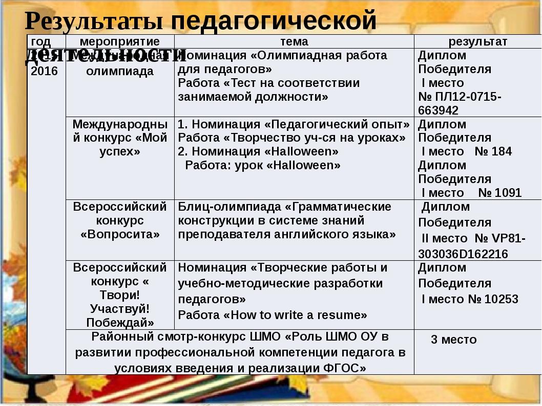 Результаты педагогической деятельности год мероприятие тема результат 2015-20...