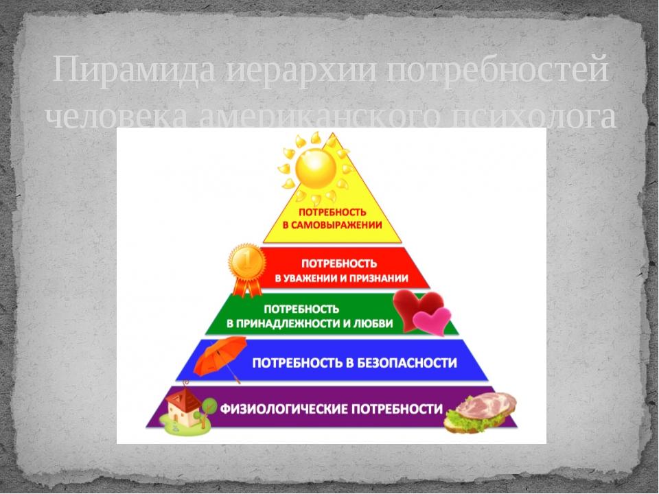 Пирамида иерархии потребностей человека американского психолога Маслоу.