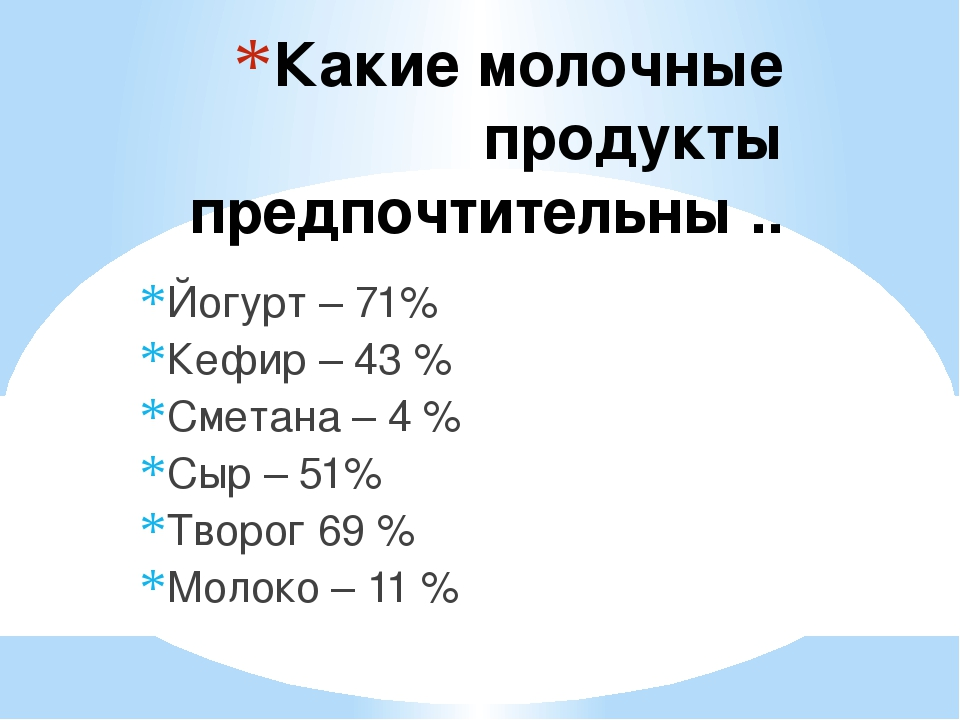Какие молочные продукты предпочтительны .. Йогурт – 71% Кефир – 43 % Сметана...