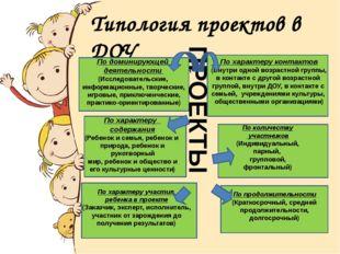 Типология проектов в ДОУ ( по Е.С. Евдокимовой) По доминирующей деятельности