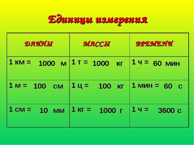 Единицы измерения 1000 100 10 1000 100 1000 60 60 3600 ДЛИНЫ МАССЫ ВРЕМЕНИ м...