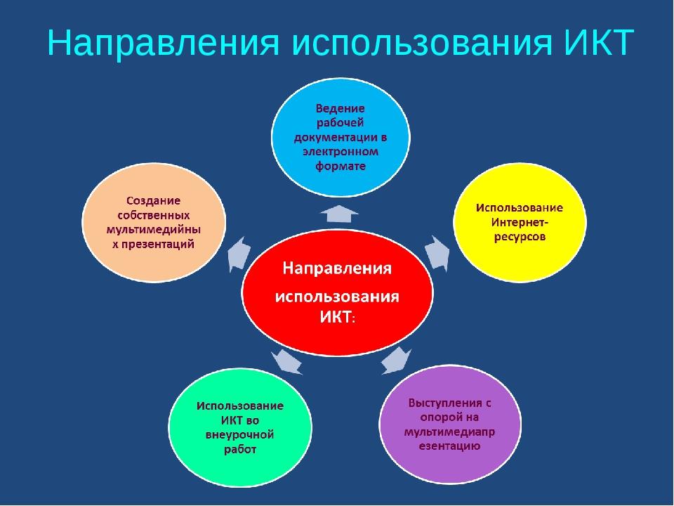 Направления использования ИКТ