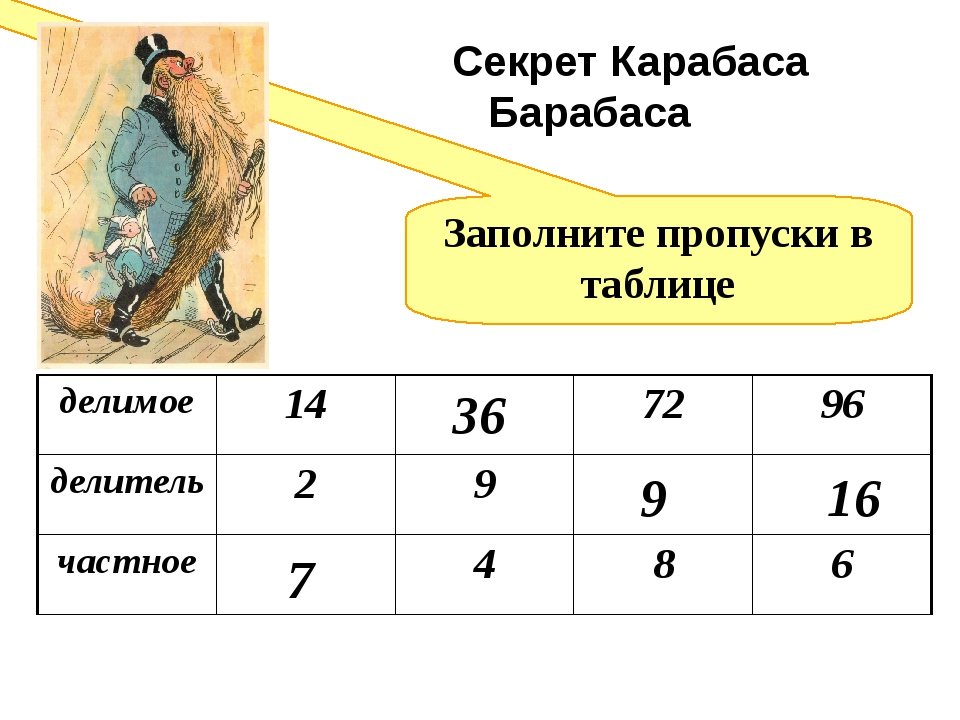 Заполните пропуски в таблице 7 36 9 16 Секрет Карабаса Барабаса делимое 14 72...