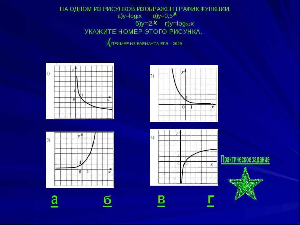 НА ОДНОМ ИЗ РИСУНКОВ ИЗОБРАЖЕН ГРАФИК ФУНКЦИИ а)y=log2x в)у=0,5 б)y=2 г)у=log...