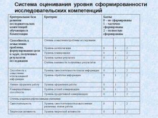 Система оценивания уровня сформированности исследовательских компетенций Крит