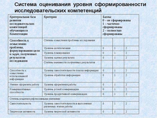 Система оценивания уровня сформированности исследовательских компетенций Крит...
