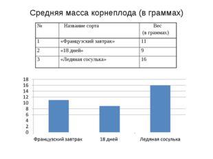 Средняя масса корнеплода (в граммах) №Название сорта Вес (в граммах) 1«Фра