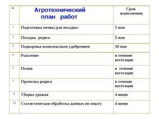 № Агротехнический план работСрок выполнения 1.Подготовка почвы для посадк
