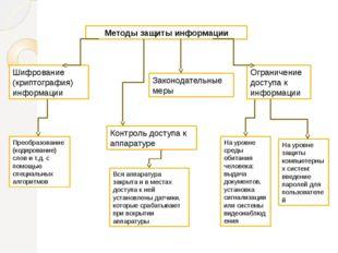 Методы защиты информации Ограничение доступа к информации Шифрование (криптог