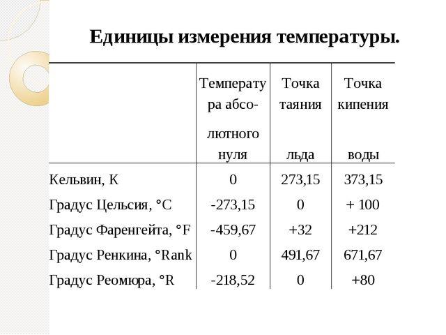 Единицы измерения температуры. Температура абсо- Точка таяния Точка кипения л...