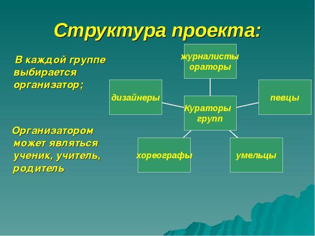 Структура проекта: В каждой группе выбирается организатор; Организатором може...