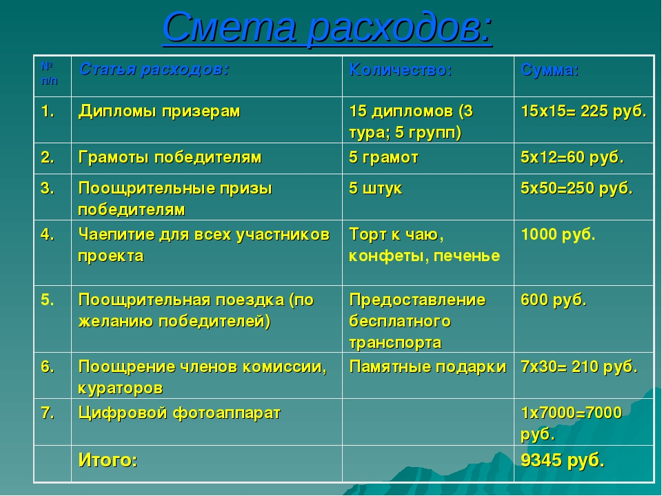 Смета расходов: № п/пСтатья расходов:Количество:Сумма: 1.Дипломы призерам...