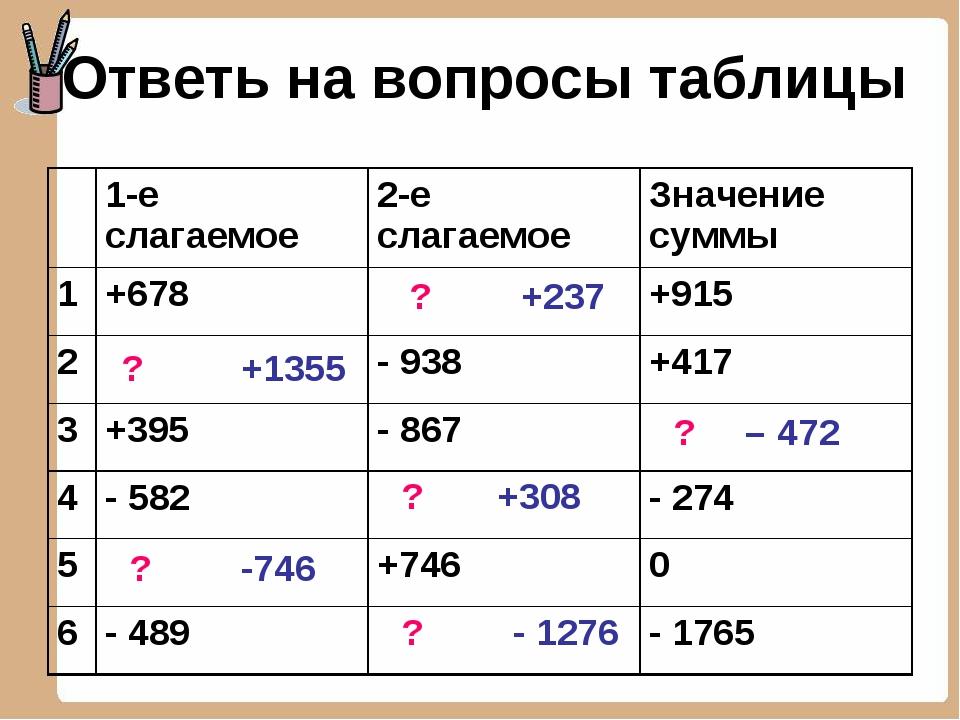 Ответь на вопросы таблицы ? +237 ? +1355 – 472 ? ? +308 -746 ? - 1276 ?