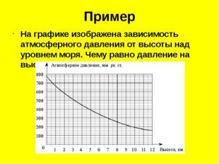 Пример На графике изображена зависимость атмосферного давления от высоты над