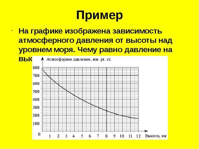 Пример На графике изображена зависимость атмосферного давления от высоты над...