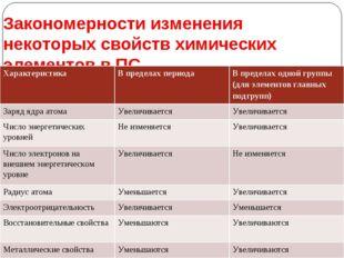 Закономерности изменения некоторых свойств химических элементов в ПС. Характе