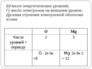 В)Число энергетических уровней, Г) число электронов на внешнем уровне, Д)схем