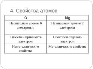 4. Свойства атомов OMg На внешнем уровне 6 электроновНа внешнем уровне 2 эл