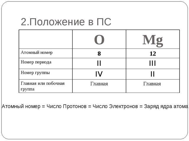 2.Положение в ПС Атомный номер = Число Протонов = Число Электронов = Заряд яд...